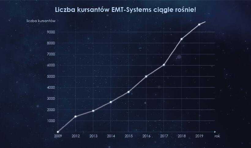 Lczba kursantów EMT-Systems ciągle rośnie