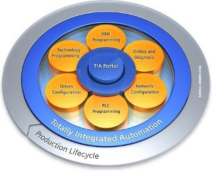 Totally Integrated Automation Portal